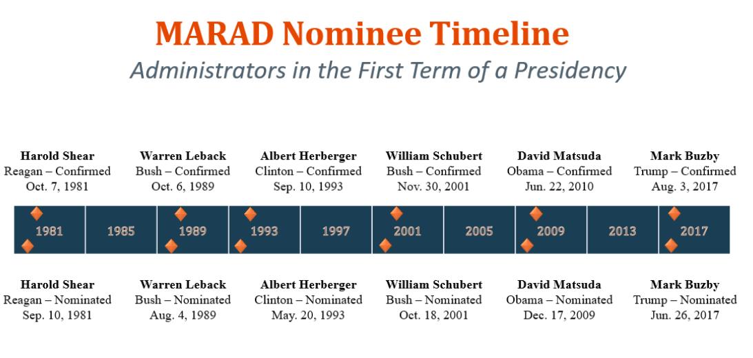 Marad Nominee Timeline