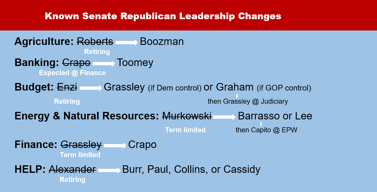 Known Senate Republican Leadership Changes