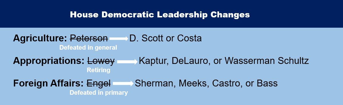 House Republican Leadership Changes